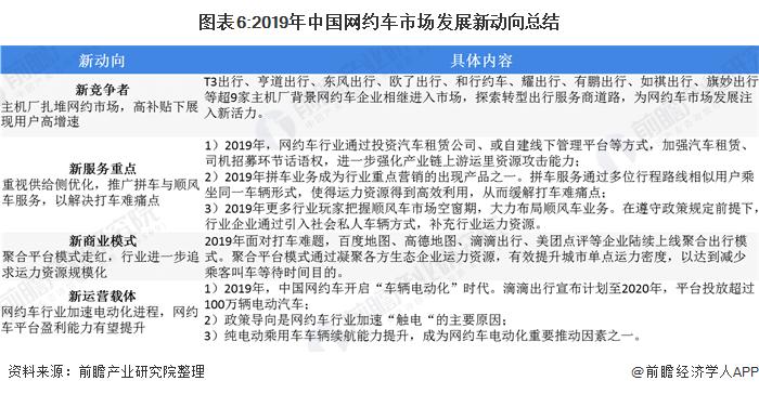 图表6:2019年中国网约车市场发展新动向总结