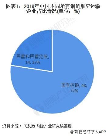 图表1:2019年中国不同所有制的航空运输企业占比情况(单位:%)