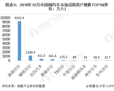 图表4:2019年12月中国网约车市场活跃用户规模TOP10(单位:万人)