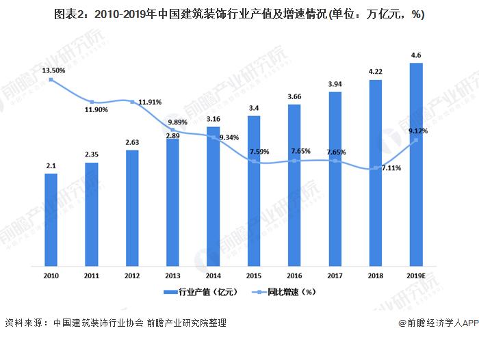 图表2:2010-2019年中国建筑装饰行业产值及增速情况(单位:万亿元,%)