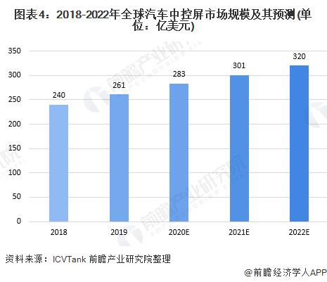 图表4:2018-2022年全球汽车中控屏市场规模及其预测(单位:亿美元)