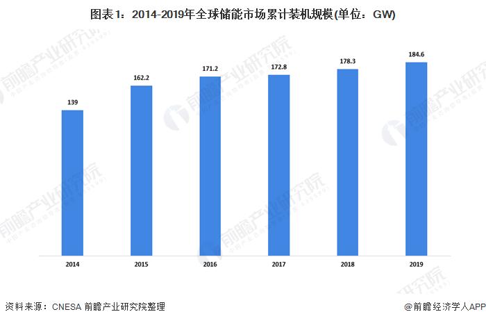 图表1:2014-2019年全球储能市场累计装机规模(单位:GW)
