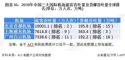 图表10:2019年中国三大国际机场旅客吞吐量及货邮吞吐量全球排名(单位:万人次,万吨)