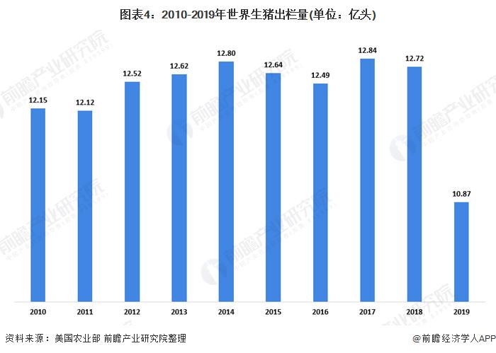 图表4:2010-2019年世界生猪出栏量(单位:亿头)