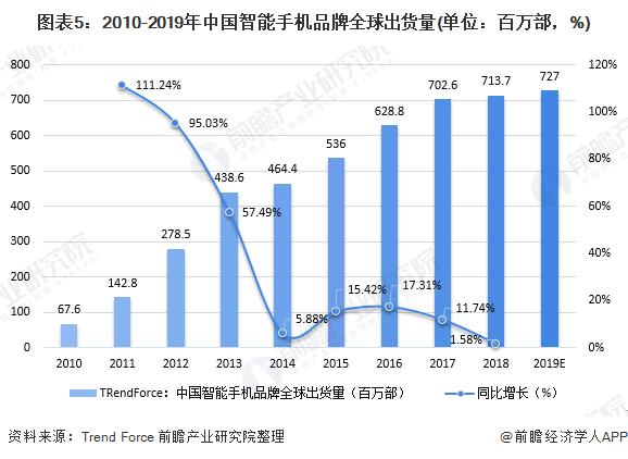 图表5:2010-2019年中国智能手机品牌全球出货量(单位:百万部,%)