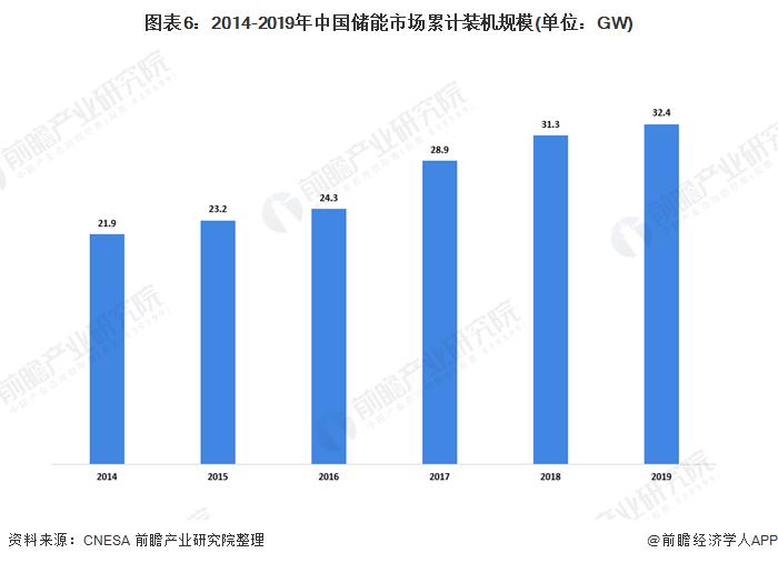 图表6:2014-2019年中国储能市场累计装机规模(单位:GW)