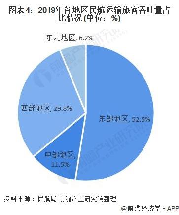 图表4:2019年各地区民航运输旅客吞吐量占比情况(单位:%)
