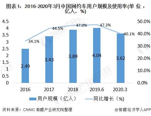 图表1:2016-2020年3月中国网约车用户规模及使用率(单位:亿人,%)