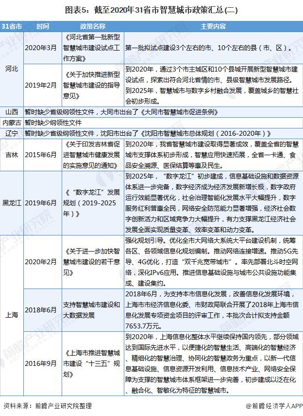 圖表5:截至2020年31省市智慧城市政策匯總(二)