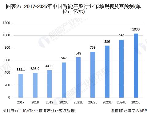 图表2:2017-2025年中国智能座舱行业市场规模及其预测(单位:亿元)
