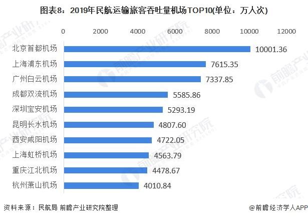 图表8:2019年民航运输旅客吞吐量机场TOP10(单位:万人次)