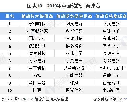 图表10:2019年中国储能厂商排名
