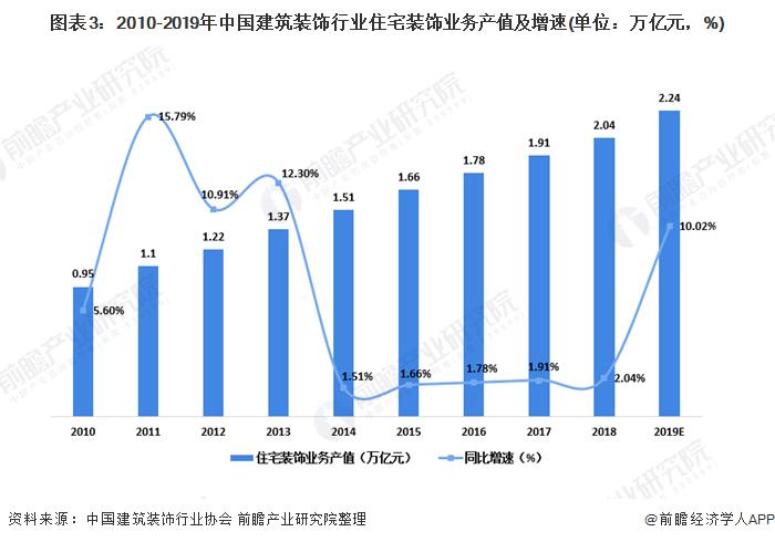 图表3:2010-2019年中国建筑装饰行业住宅装饰业务产值及增速(单位:万亿元,%)