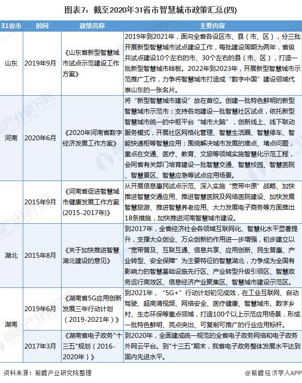 图表7:截至2020年31省市智慧城市政策汇总(四)