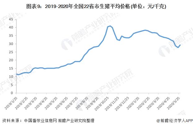 图表9:2019-2020年全国22省市生猪平均价格(单位:元/千克)