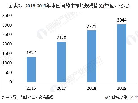 图表2:2016-2019年中国网约车市场规模情况(单位:亿元)