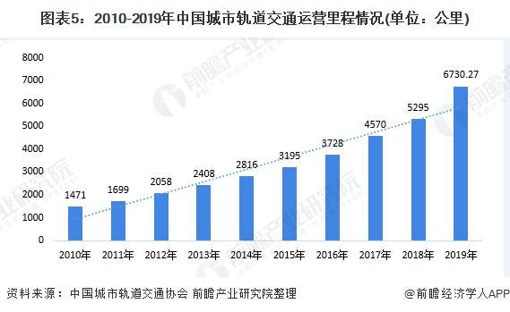 图表5:2010-2019年中国城市轨道交通运营里程情况(单位:公里)