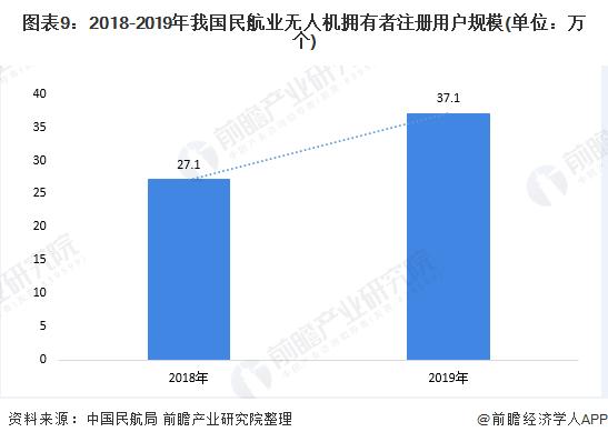 图表9:2018-2019年我国民航业无人机拥有者注册用户规模(单位:万个)