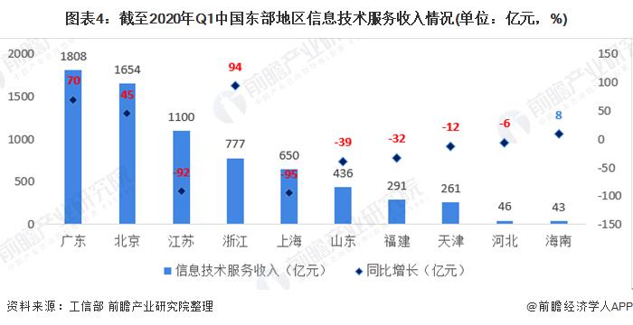 圖表4:截至2020年Q1中國東部地區信息技術服務收入情況(單位:億元,%)