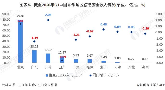 圖表5:截至2020年Q1中國東部地區信息安全收入情況(單位:億元,%)