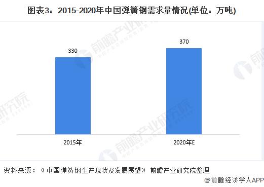 图表3:2015-2020年中国弹簧钢需求量情况(单位:万吨)