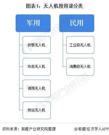图表1:无人机按用途分类