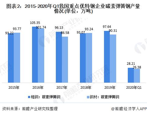 图表2:2015-2020年Q1我国重点优特钢企业碳素弹簧钢产量情况(单位:万吨)