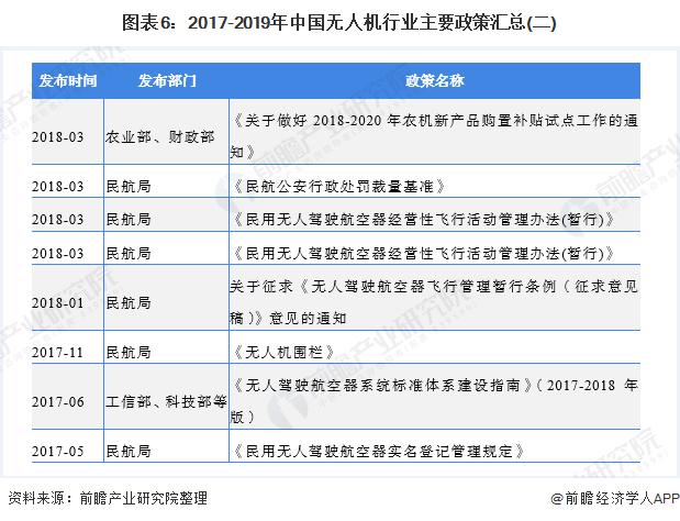 图表6:2017-2019年中国无人机行业主要政策汇总(二)