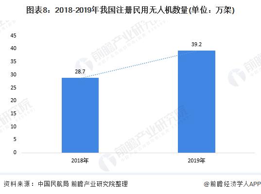图表8:2018-2019年我国注册民用无人机数量(单位:万架)