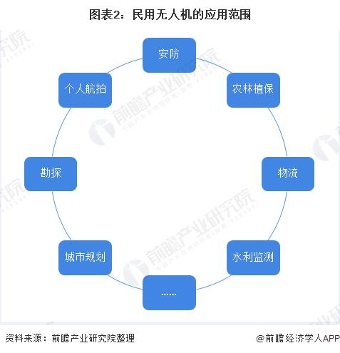 图表2:民用无人机的应用范围