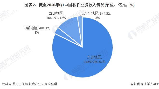 圖表2:截至2020年Q1中國軟件業務收入情況(單位:億元,%)
