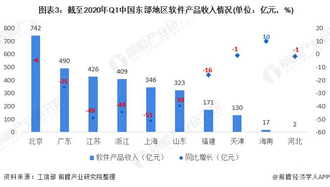 圖表3:截至2020年Q1中國東部地區軟件產品收入情況(單位:億元,%)
