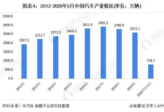图表4:2012-2020年5月中国汽车产量情况(单位:万辆)