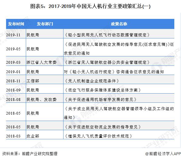 图表5:2017-2019年中国无人机行业主要政策汇总(一)