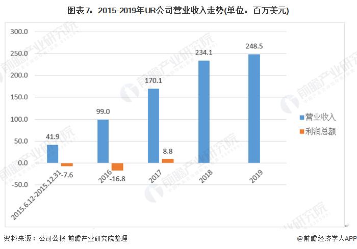 图表7:2015-2019年UR公司营业收入走势(单位:百万美元)