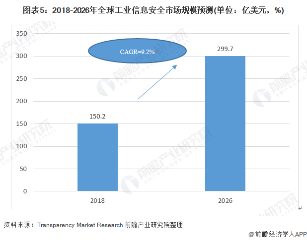 图表5:2018-2026年全球工业信息安全市场规模预测(单位:亿美元,%)