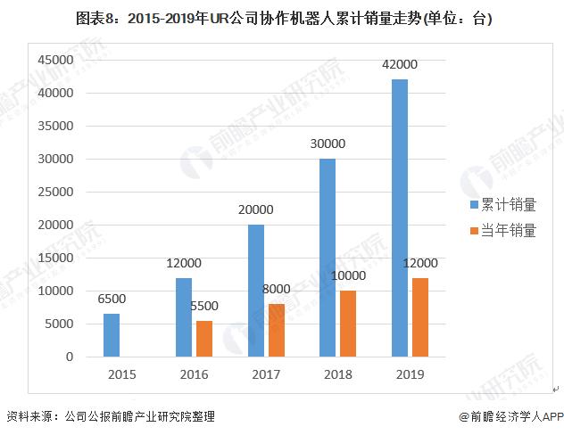图表8:2015-2019年UR公司协作机器人累计销量走势(单位:台)
