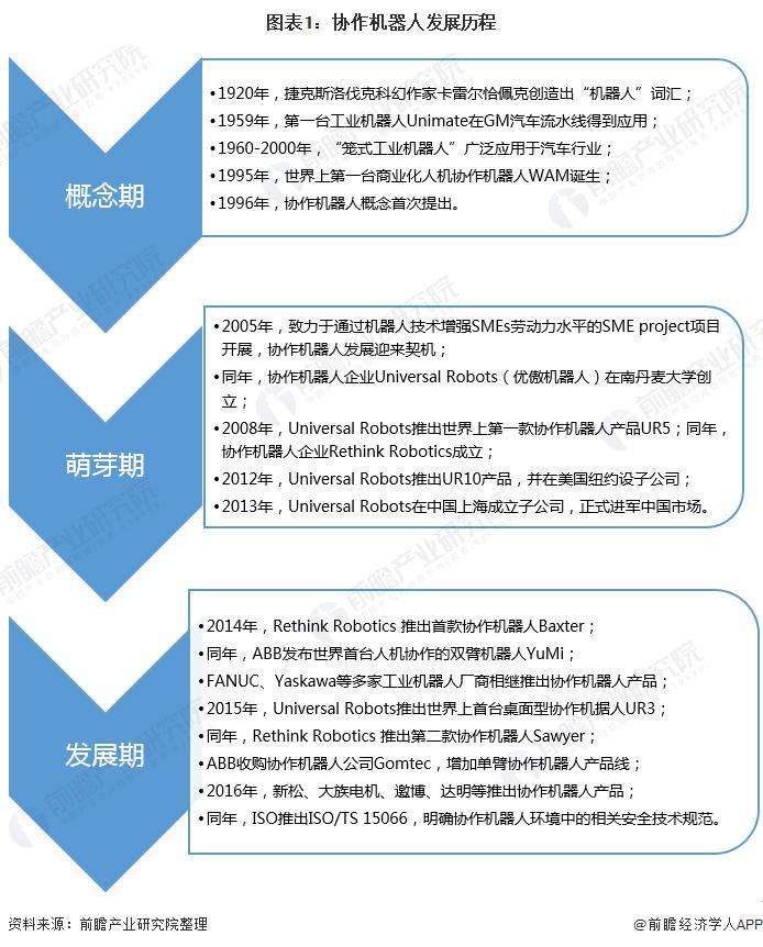 图表1:协作机器人发展历程
