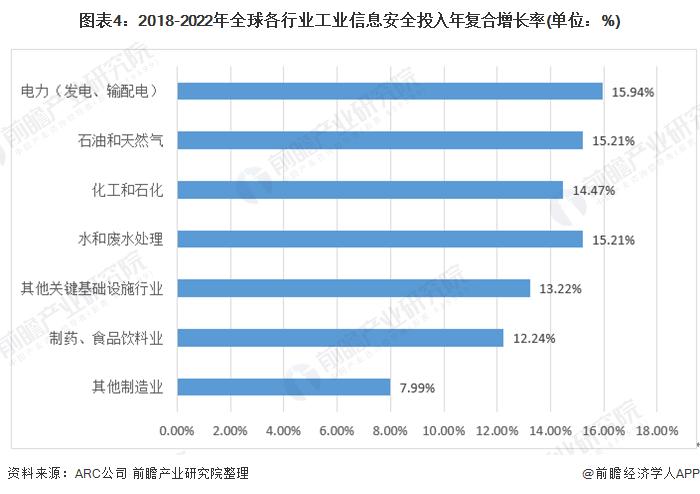 图表4:2018-2022年全球各行业工业信息安全投入年复合增长率(单位:%)