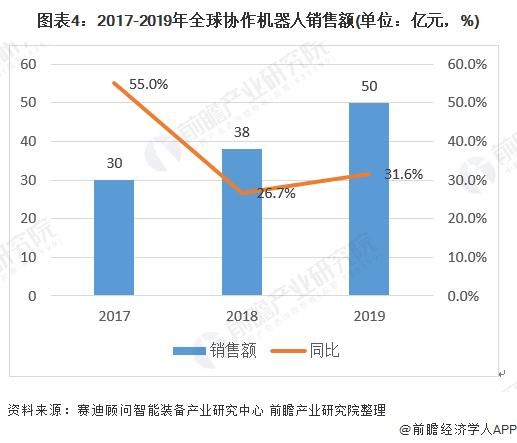 图表4:2017-2019年全球协作机器人销售额(单位:亿元,%)