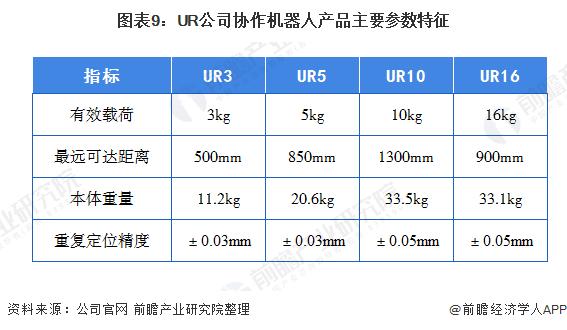 图表9:UR公司协作机器人产品主要参数特征