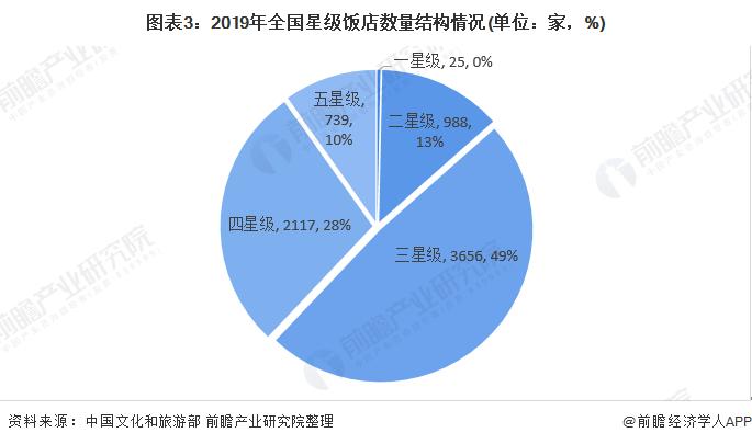 图表3:2019年全国星级饭店数量结构情况(单位:家,%)