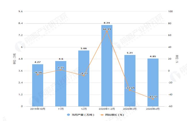 2020年1-4月河南省化学纤维产量及增长情况分析