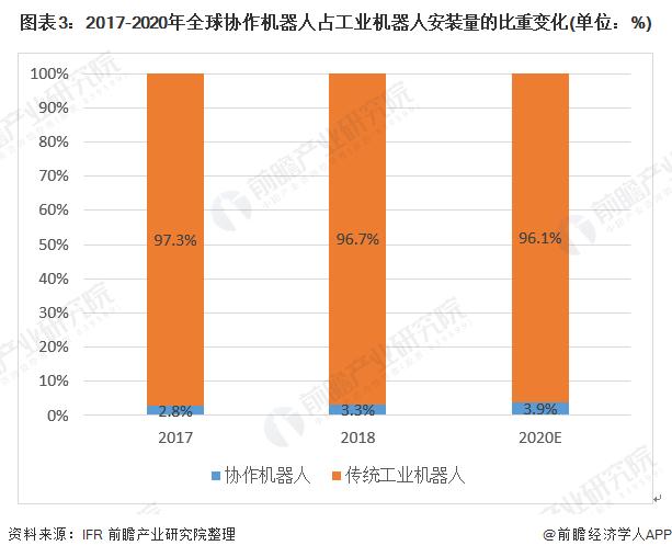 图表3:2017-2020年全球协作机器人占工业机器人安装量的比重变化(单位:%)
