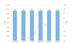 2020年1-4月河南省<em>金属</em>切削机床产量及增长情况分析