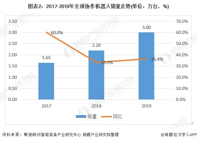 图表2:2017-2019年全球协作机器人销量走势(单位:万台,%)