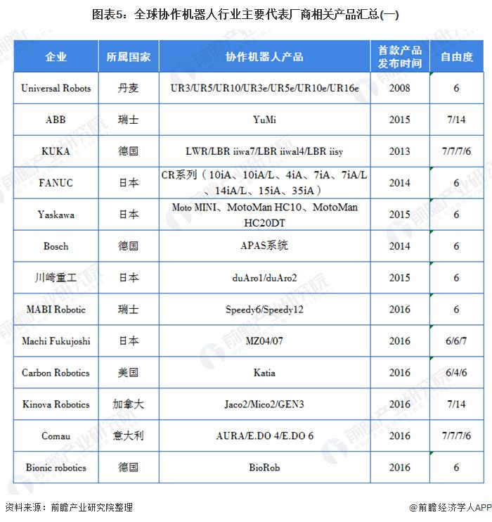 图表5:全球协作机器人行业主要代表厂商相关产品汇总(一)