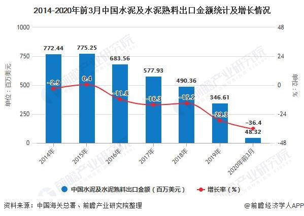 2014-2020年前3月中国水泥及水泥熟料出口金额统计及增长情况
