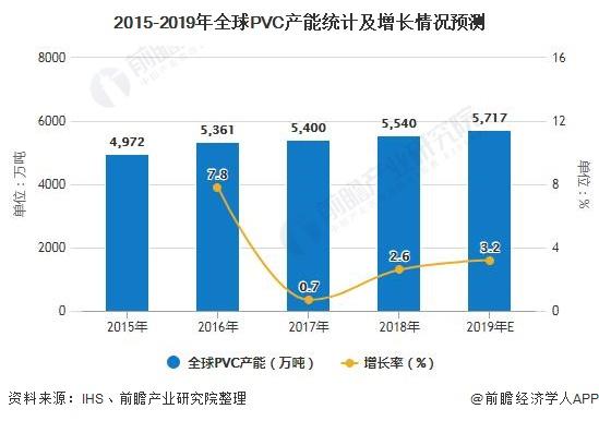 2015-2019年全球PVC产能统计及增长情况预测