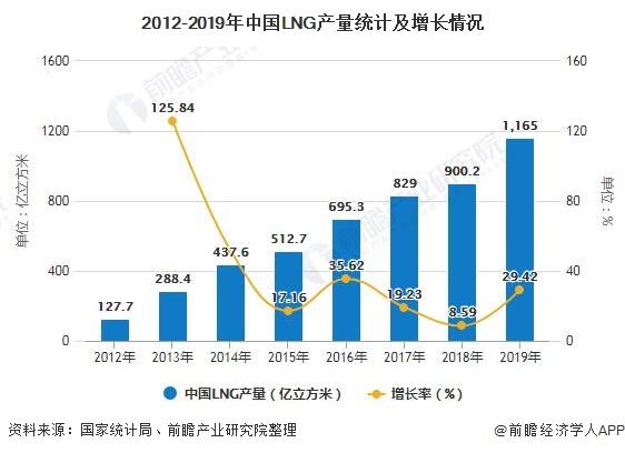 2012-2019年中国LNG产量统计及增长情况